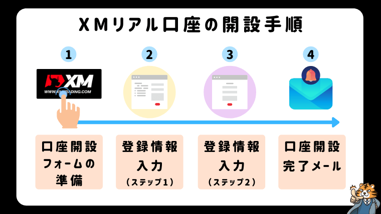 XMリアル口座の開設手順