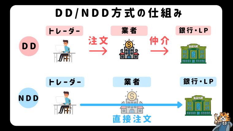 XMは不正操作が行えないNDD方式を採用