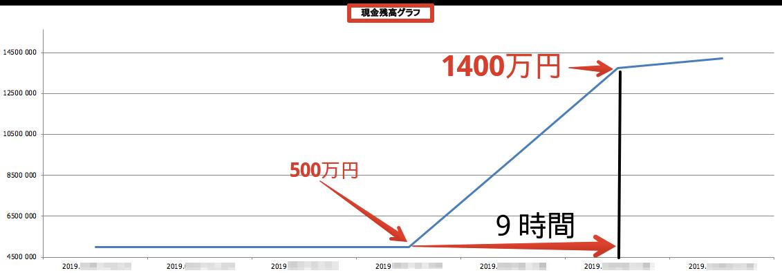 XMデモ口座残高推移グラフ