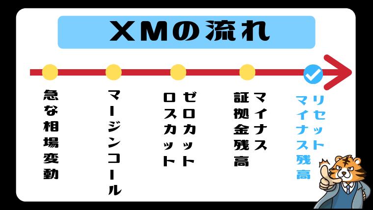 XMと国内FXの流れを比較2