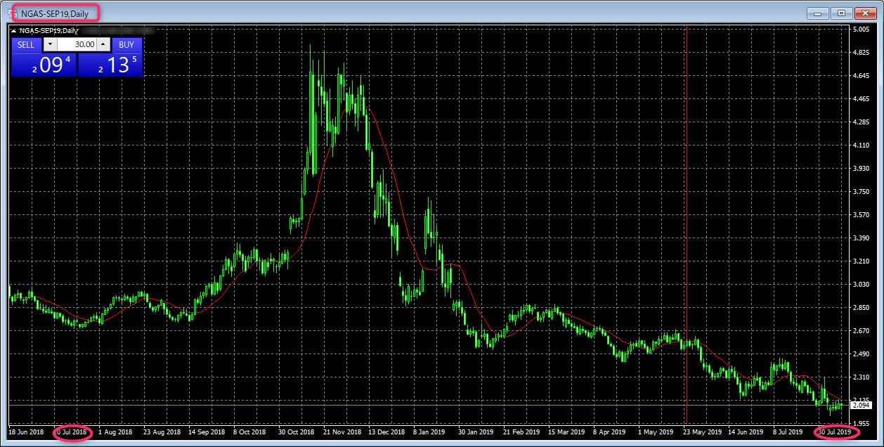 CFD>エネルギー>天然ガス>チャート