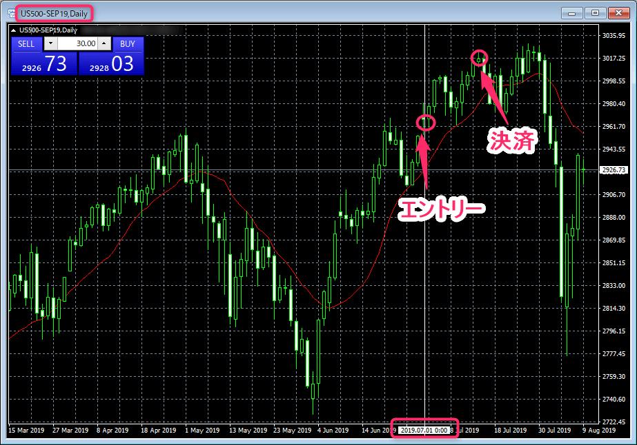 株式指数|先物CFD>US500>チャート画面