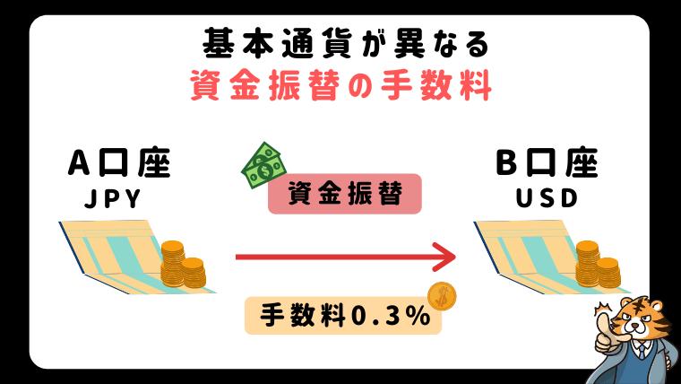基本通貨が異なる資金振替の手数料