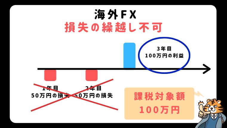 海外FXは損失の繰越が不可